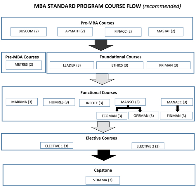 mba_standard_program_2018 Recommended
