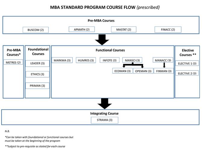 mba_standard_program_2018